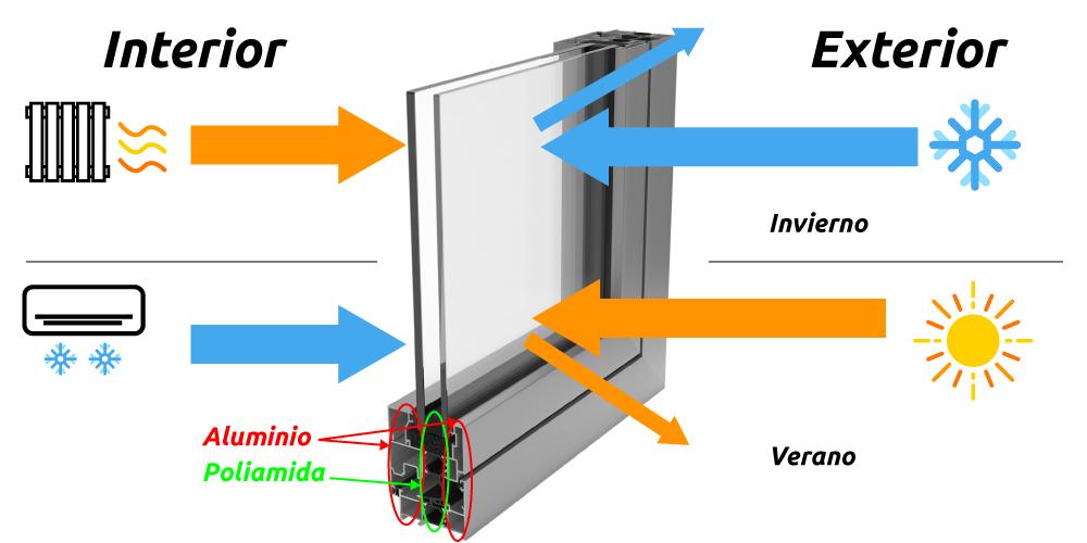 Rotura de puente t rmico ventanas aislantes para mayor comodidad - Aluminio con rotura de puente termico ...